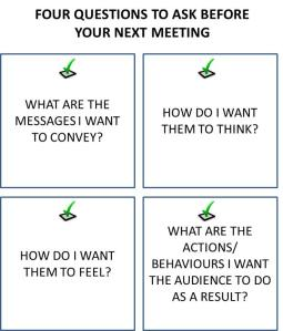 4 Questions for Meetings