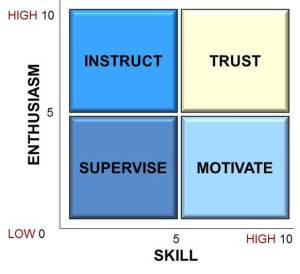 Coaching Matrix