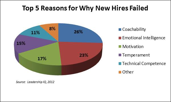 Top 5 Reasons Why New Hires Failed