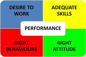 4 Components of Human Performance
