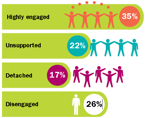 2012 Global Levels of Engagement