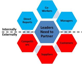 Leaders Need to Partner