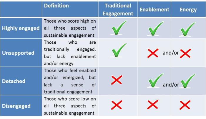 Types of Engagement & Attributes Mix
