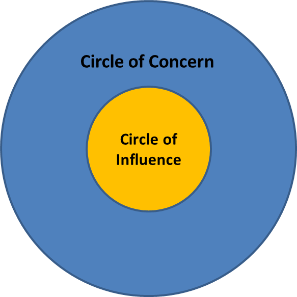 https://growthandprofit.files.wordpress.com/2015/10/circle-of-concern-and-influence.png