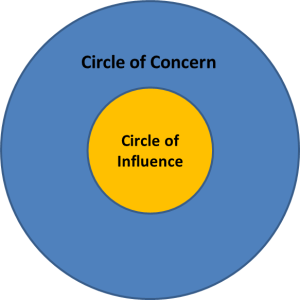 Circle of Concern and Influence